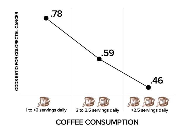 Lợi ích và tác hại của cà phê, tổng hợp từ những nghiên cứu mới nhất 13